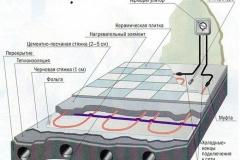 E`lektricheskiy-teplyiy-pol-pod-plitku-kabel