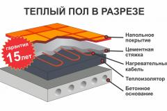 teplyiy-pol-v-razreze-pod-styazhku-kabel