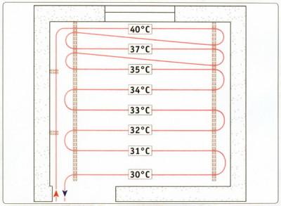 распределение температуру по площади
