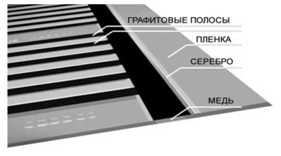 схема структуры теплого пленочного пола