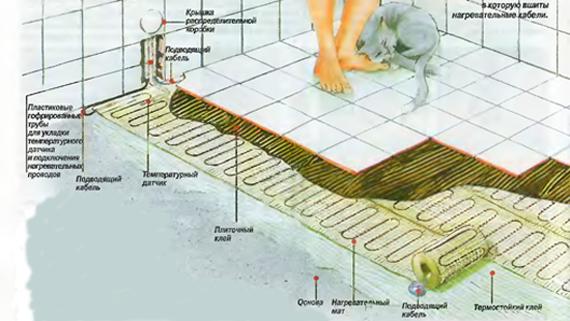 Теплый пол под плитку в бане