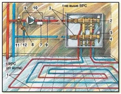 Система водяного пола