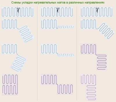 Варианты укладки термоматов