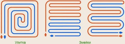 Варианты укладки кабеля