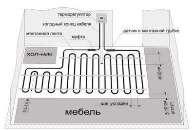 Система пола с терморегулятором