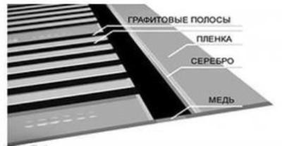 состав инфракрасной пленки