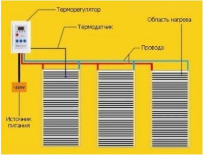 Схема укладки ИФК пола