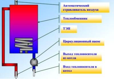 устройство ТЭНового котла