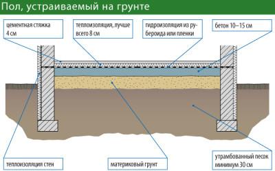Схема основания теплого пола по грунту