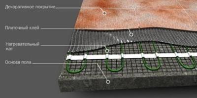 компоненты для монтажа тонкого теплого пола