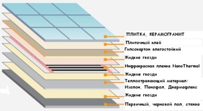 Схема укладки пленочного пола с подогревом
