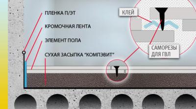 Конструкция Супер пола Кнауф