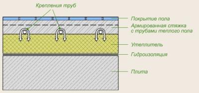 Схема конечного вида основания под теплый пол на грунте
