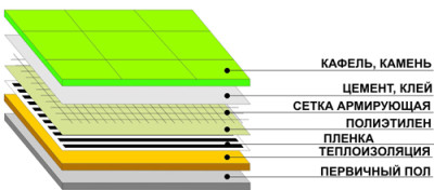 Схема укладки инфракрасного теплого пола под плитку