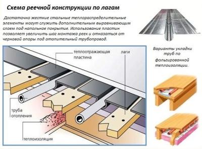 Схема реечного монтажа
