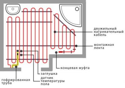 Схема укладки витков кабеля в ванной