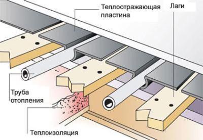 Теплый пол на деревянных брусках