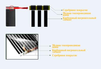 Структура ИФК теплого пола