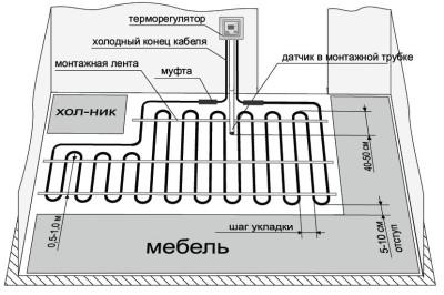 Схема раскладки кабельного провода