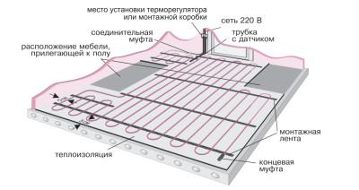 Монтаж теплого пола Электролюкс