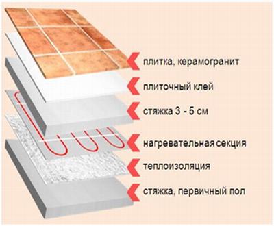 Система теплого пола