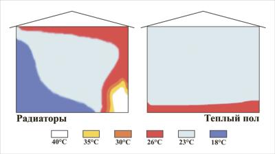 Градиент температур