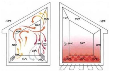 Принципиальное различие между радиаторным отоплением и теплым полом