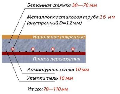«Бетонная» система монтажа