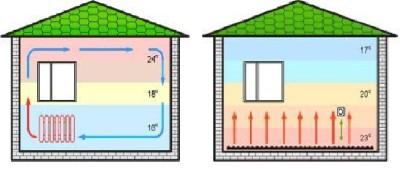 Распределение температур при обычном и напольном отоплении