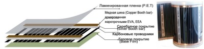 структура пленки Heat Plus