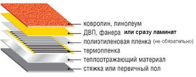 Схема укладки теплого пола