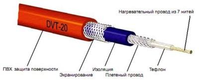 Качественный кабель обладает многоступенчатой защитой