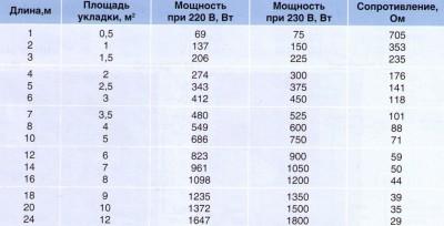 Таблица сопротивления в зависимости от площади