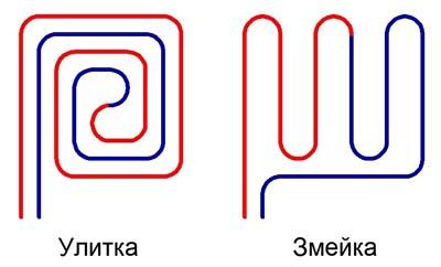 виды укладки труб