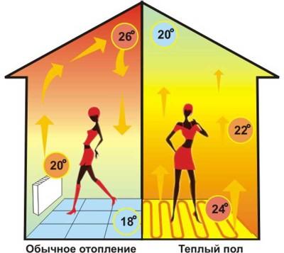 Обеспечение равномерного прогрева пола в спальне