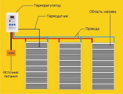 Принцип подключения теплого пола к электросети