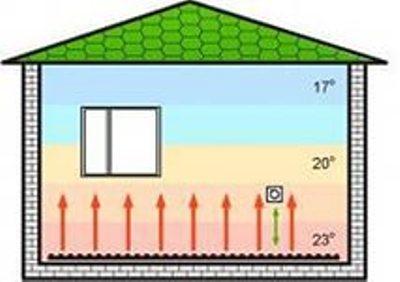 Комфортное распределение тепла