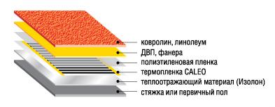 Схема укладки теплого пола под ковролин